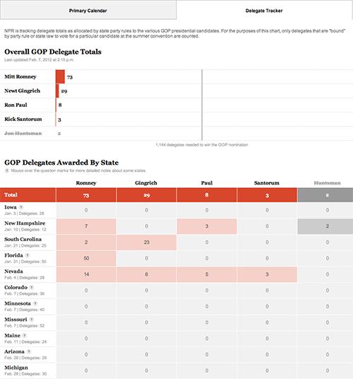 NPR Delegate Tracker